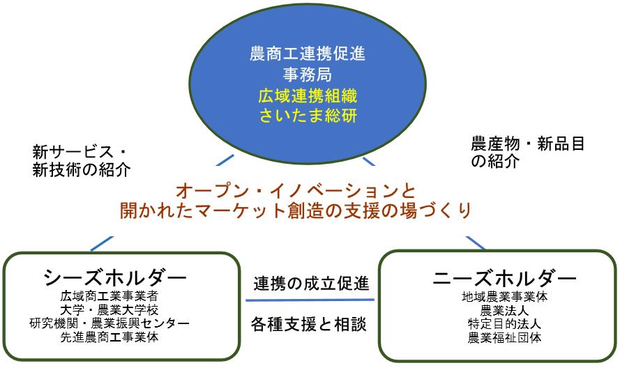 農商工連携関係図