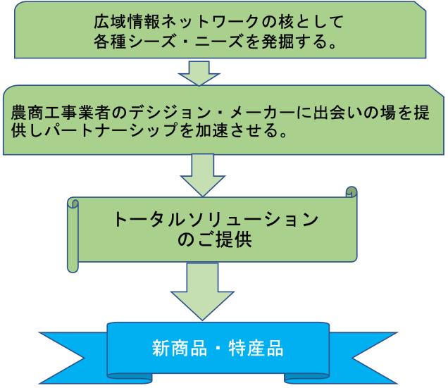 農商工連携関係図2