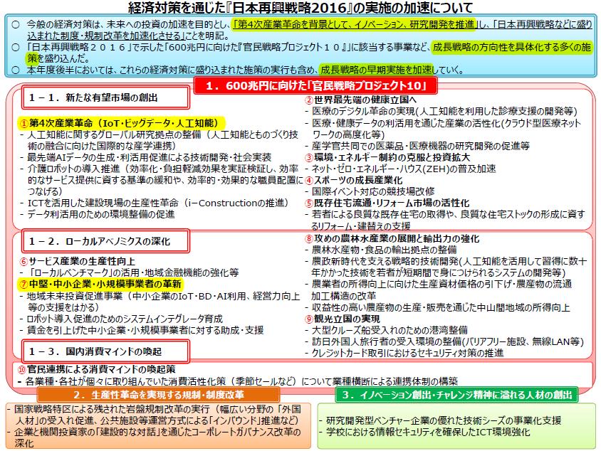 日本再興戦略2016