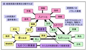 05経営資源の要素