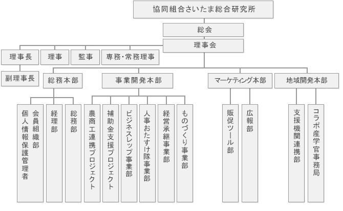 協同組合さいたま総合研究所 組織図